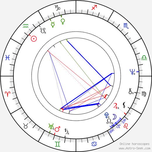 Roger Lloyd Pack astro natal birth chart, Roger Lloyd Pack horoscope, astrology