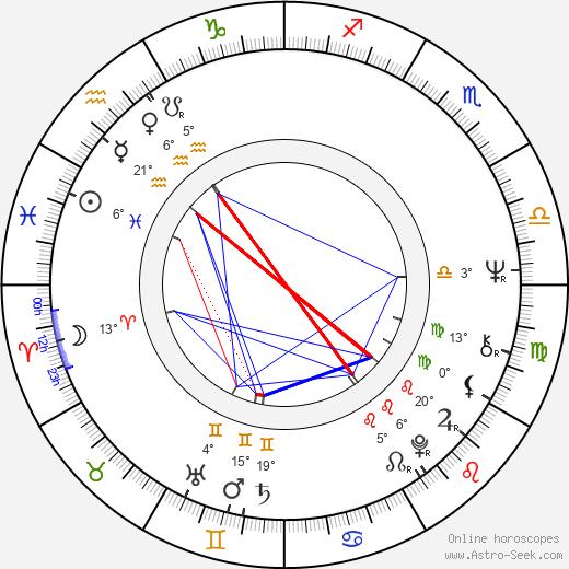 Ronald Lauder birth chart, biography, wikipedia 2019, 2020
