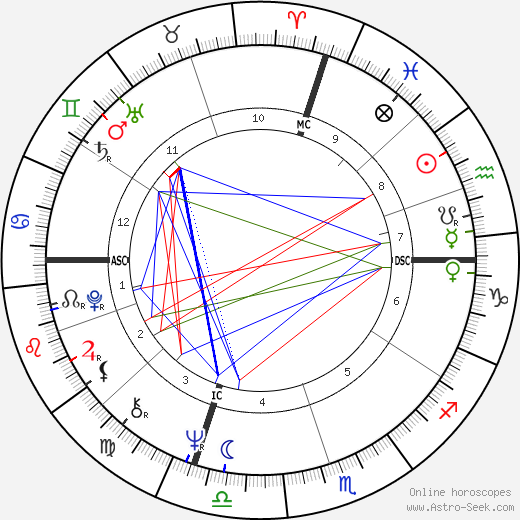 Sal Bando день рождения гороскоп, Sal Bando Натальная карта онлайн