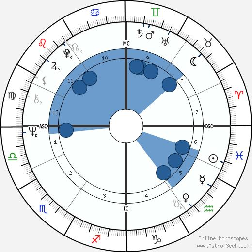Sepp Maier wikipedia, horoscope, astrology, instagram