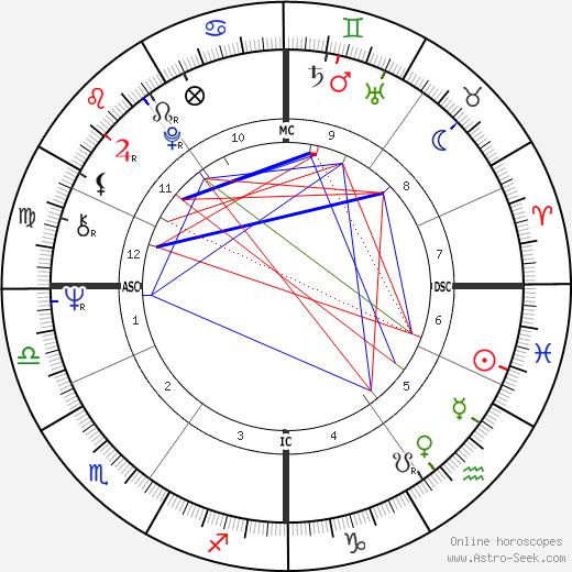Sepp Maier tema natale, oroscopo, Sepp Maier oroscopi gratuiti, astrologia