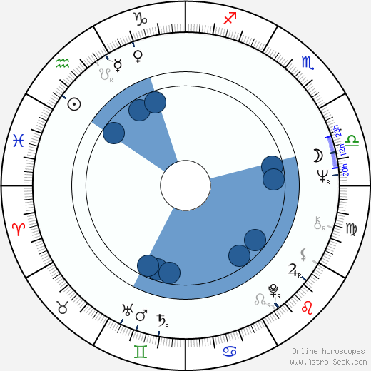 Stockard Channing wikipedia, horoscope, astrology, instagram