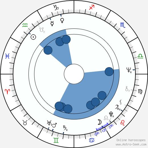 Svetislav Prelic wikipedia, horoscope, astrology, instagram