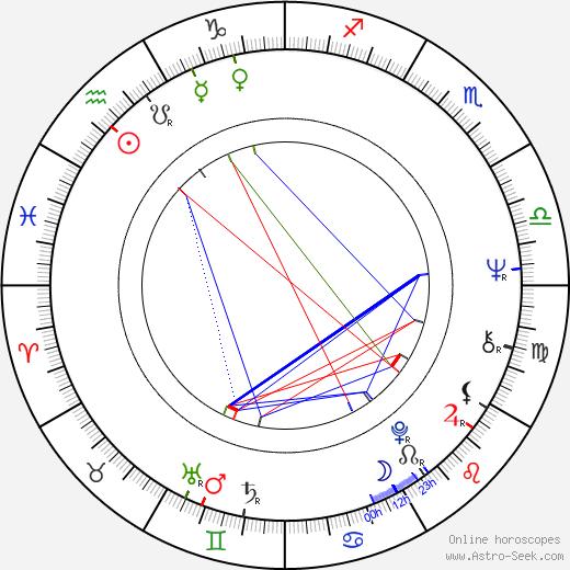 Svetislav Prelic tema natale, oroscopo, Svetislav Prelic oroscopi gratuiti, astrologia