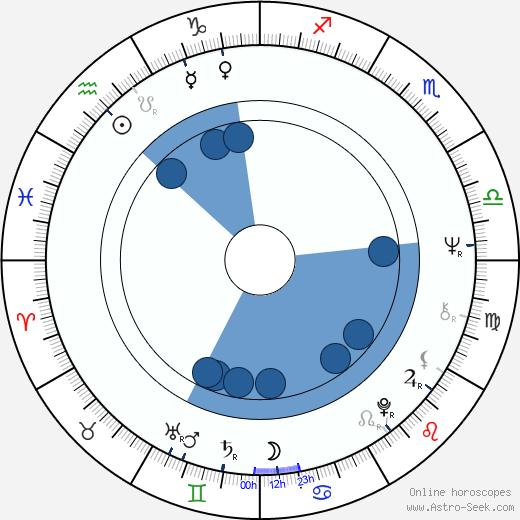 Thekla Carola Wied wikipedia, horoscope, astrology, instagram