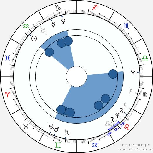 Tiny Yong wikipedia, horoscope, astrology, instagram
