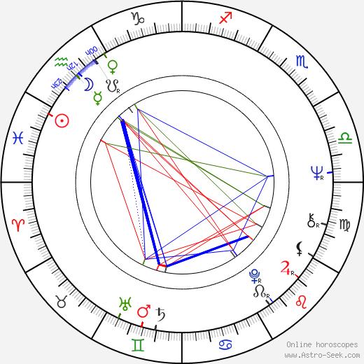 Tucker Smallwood birth chart, Tucker Smallwood astro natal horoscope, astrology