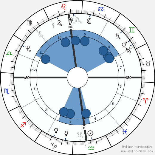 Tullio Montanomario wikipedia, horoscope, astrology, instagram