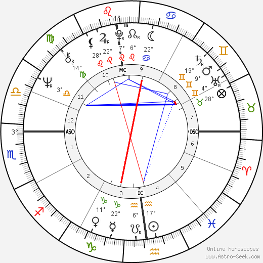 Tullio Montanomario birth chart, biography, wikipedia 2020, 2021
