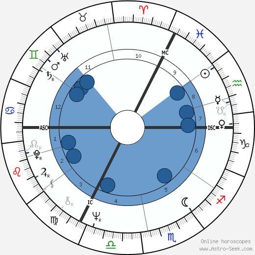 Werner Popp wikipedia, horoscope, astrology, instagram