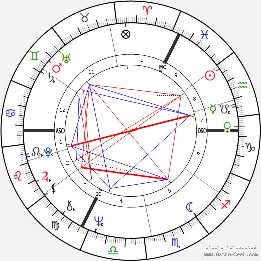 Werner Popp tema natale, oroscopo, Werner Popp oroscopi gratuiti, astrologia