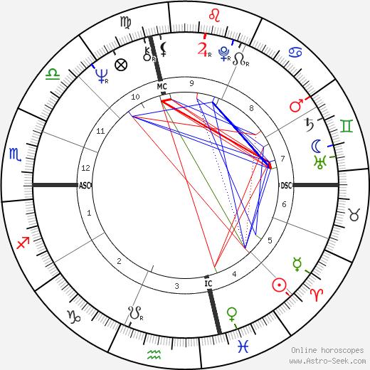 Alan Oken день рождения гороскоп, Alan Oken Натальная карта онлайн