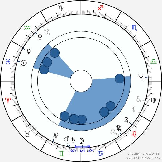 Anita Dymszówna wikipedia, horoscope, astrology, instagram
