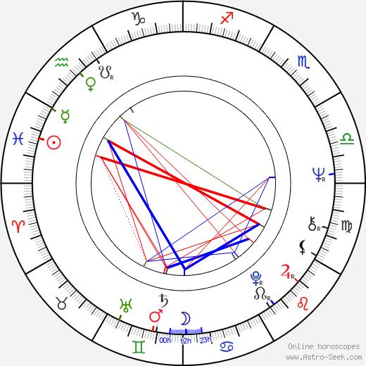 Anita Dymszówna birth chart, Anita Dymszówna astro natal horoscope, astrology