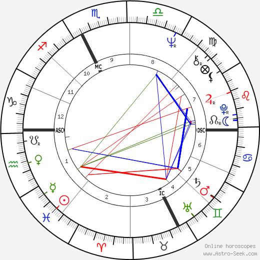 Antonio Matalon tema natale, oroscopo, Antonio Matalon oroscopi gratuiti, astrologia