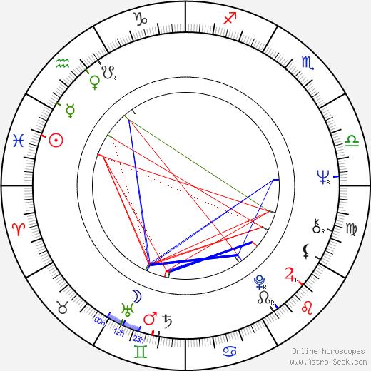 Bertram Verhaag birth chart, Bertram Verhaag astro natal horoscope, astrology