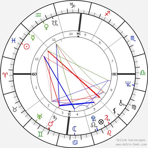 Бобби Уомак Bobby Womack день рождения гороскоп, Bobby Womack Натальная карта онлайн