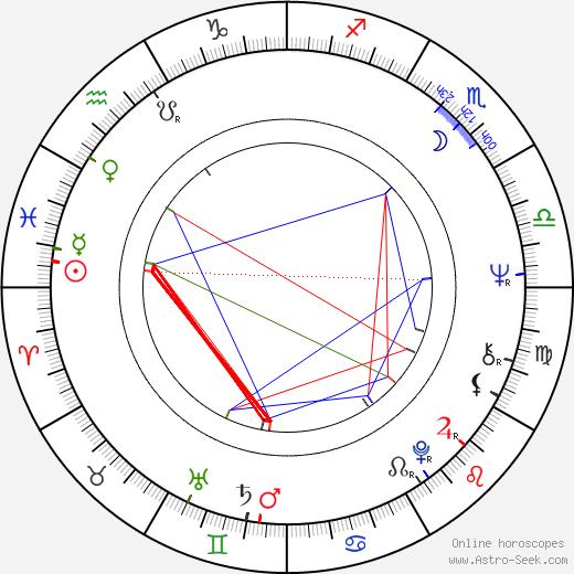 Carlo Fatuzzo birth chart, Carlo Fatuzzo astro natal horoscope, astrology