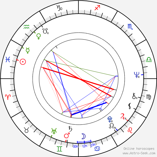 Charles Braverman birth chart, Charles Braverman astro natal horoscope, astrology