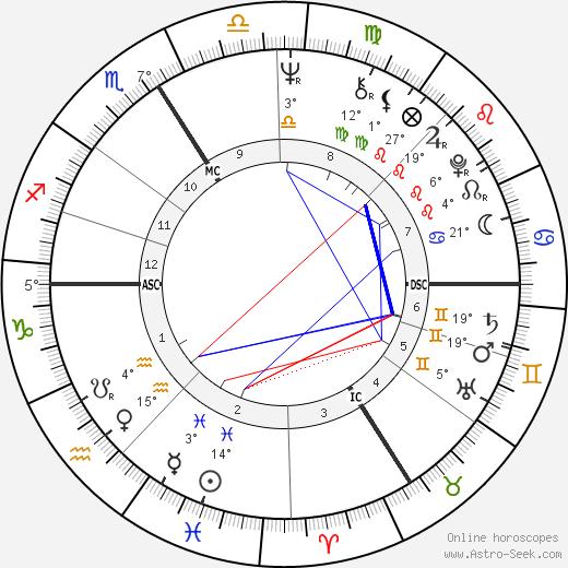 Christine Fersen birth chart, biography, wikipedia 2020, 2021