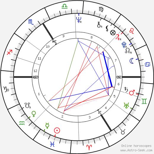 Christine Fersen birth chart, Christine Fersen astro natal horoscope, astrology