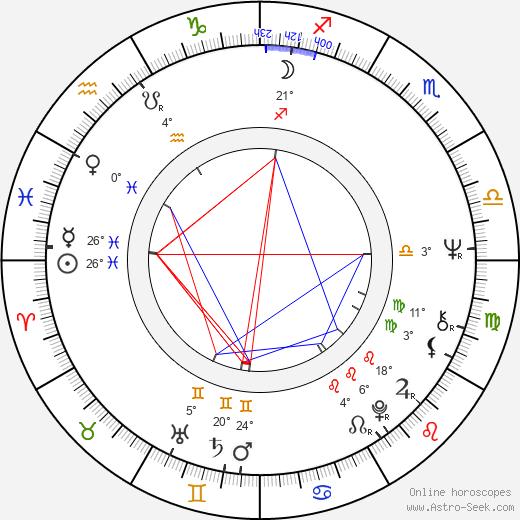 Dan Nutu birth chart, biography, wikipedia 2020, 2021