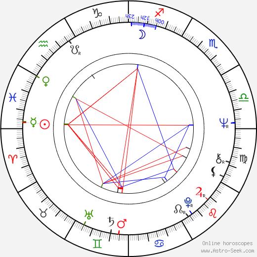 Dan Nutu astro natal birth chart, Dan Nutu horoscope, astrology