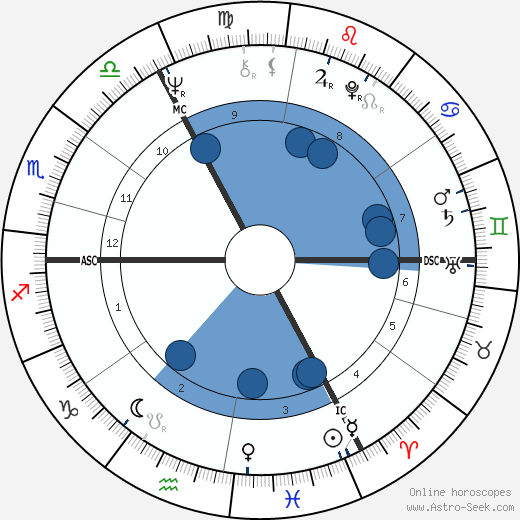 Douglas French wikipedia, horoscope, astrology, instagram