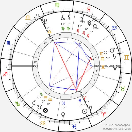 Douglas French birth chart, biography, wikipedia 2018, 2019