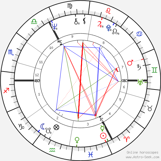 Douglas French astro natal birth chart, Douglas French horoscope, astrology