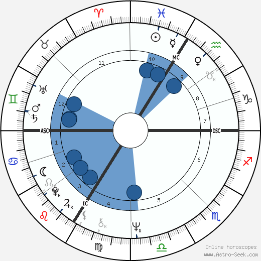 Elisabeth Badinter wikipedia, horoscope, astrology, instagram