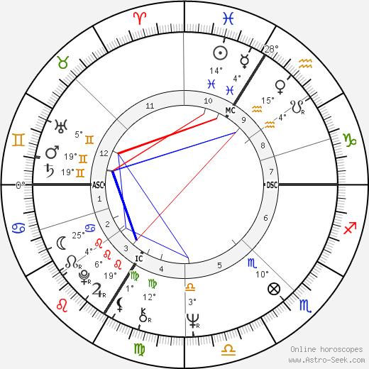Elisabeth Badinter birth chart, biography, wikipedia 2019, 2020