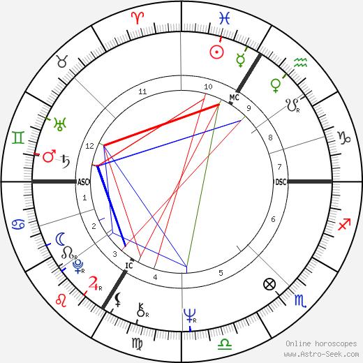 Elisabeth Badinter birth chart, Elisabeth Badinter astro natal horoscope, astrology