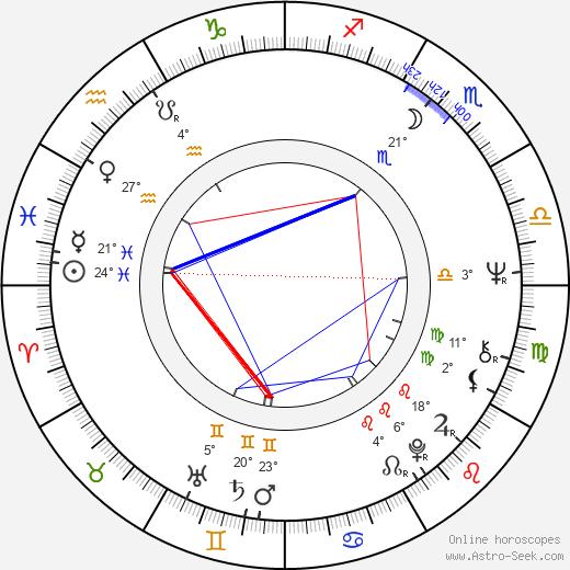 Francis Mankiewicz birth chart, biography, wikipedia 2019, 2020