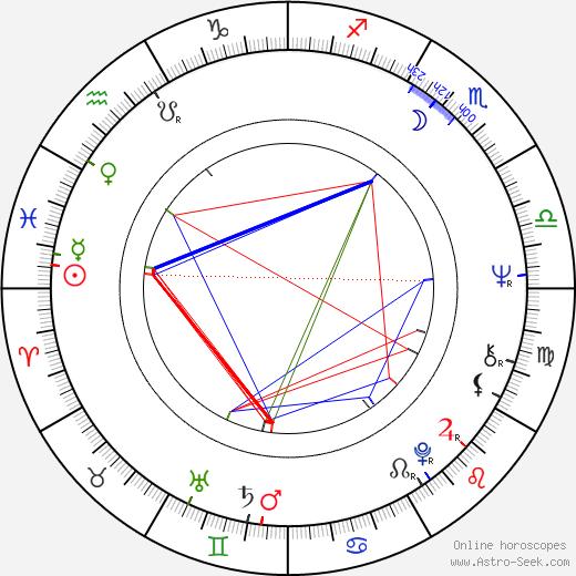 Francis Mankiewicz birth chart, Francis Mankiewicz astro natal horoscope, astrology