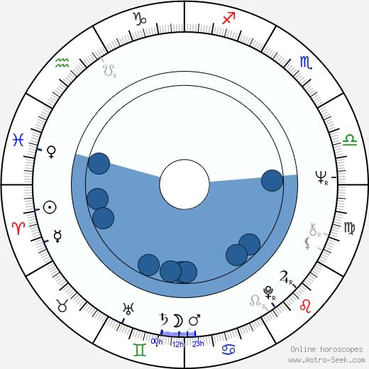 Gabrielle Drake wikipedia, horoscope, astrology, instagram