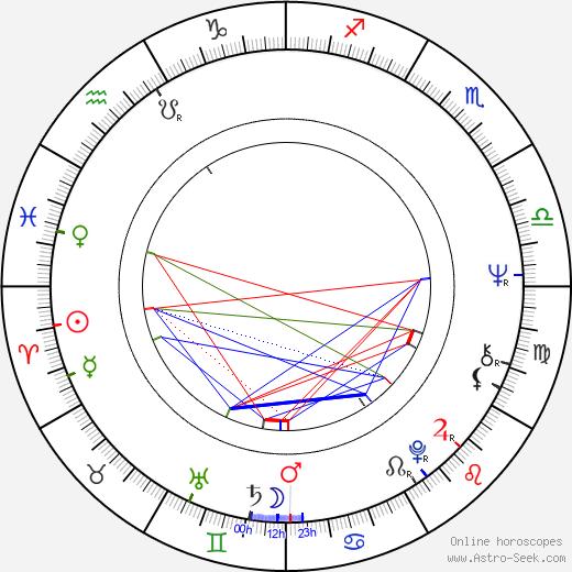 Gabrielle Drake birth chart, Gabrielle Drake astro natal horoscope, astrology
