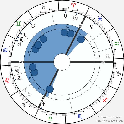 Gerrit Komrij wikipedia, horoscope, astrology, instagram
