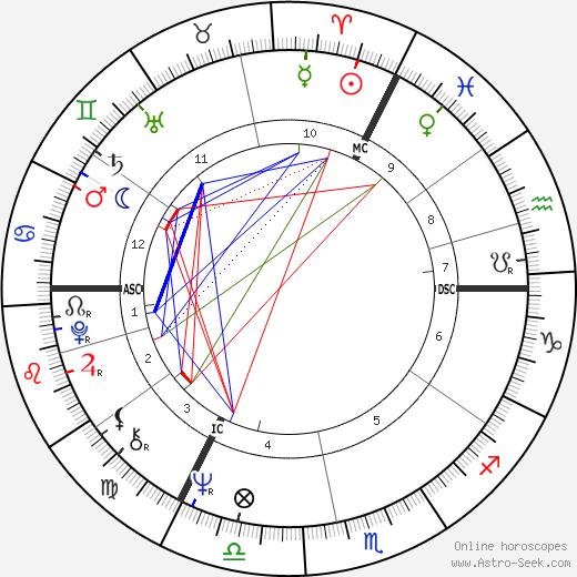 Gerrit Komrij tema natale, oroscopo, Gerrit Komrij oroscopi gratuiti, astrologia