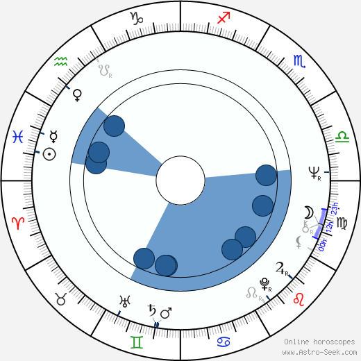 Gianluigi Calderone wikipedia, horoscope, astrology, instagram