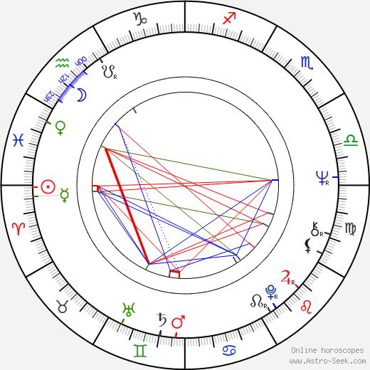 Gila von Weitershausen astro natal birth chart, Gila von Weitershausen horoscope, astrology