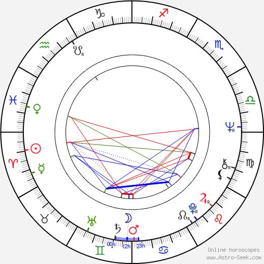 Giorgio Carollo birth chart, Giorgio Carollo astro natal horoscope, astrology