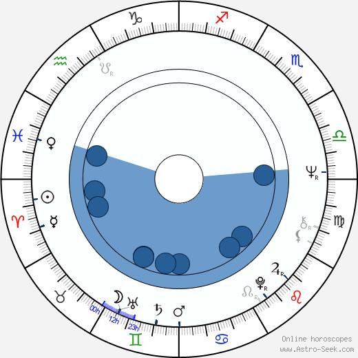 Gisela Kallenbach wikipedia, horoscope, astrology, instagram