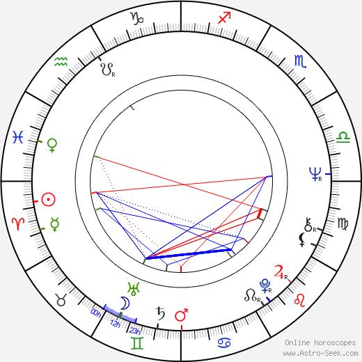Gisela Kallenbach день рождения гороскоп, Gisela Kallenbach Натальная карта онлайн