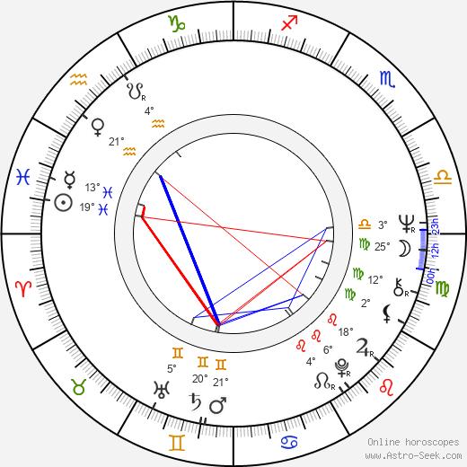 Greta Van Langhendonck birth chart, biography, wikipedia 2019, 2020