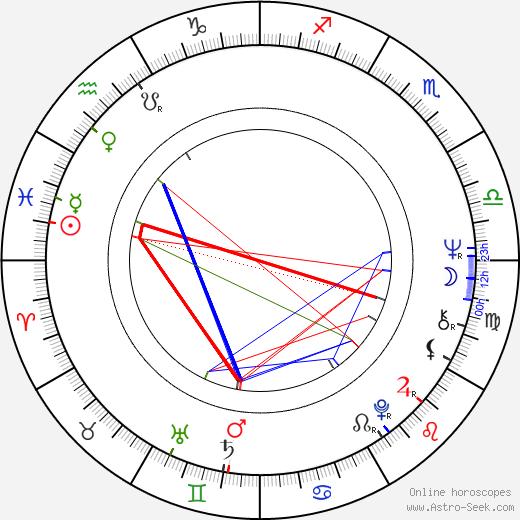 Greta Van Langhendonck astro natal birth chart, Greta Van Langhendonck horoscope, astrology