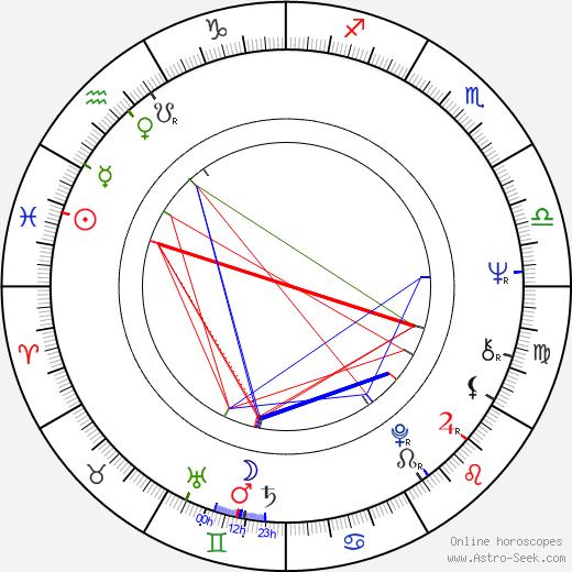 Hana Pastejříková birth chart, Hana Pastejříková astro natal horoscope, astrology
