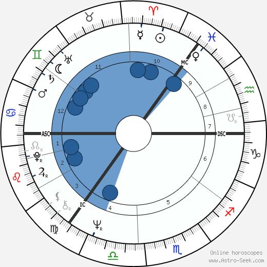 Ilsa Konrads wikipedia, horoscope, astrology, instagram