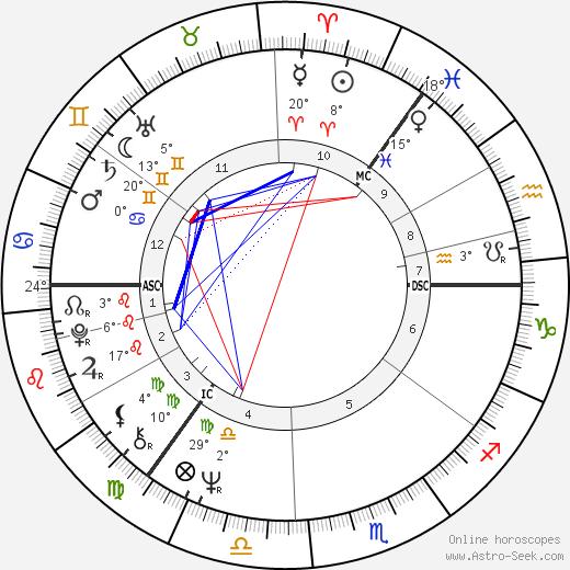 Ilsa Konrads tema natale, biography, Biografia da Wikipedia 2020, 2021