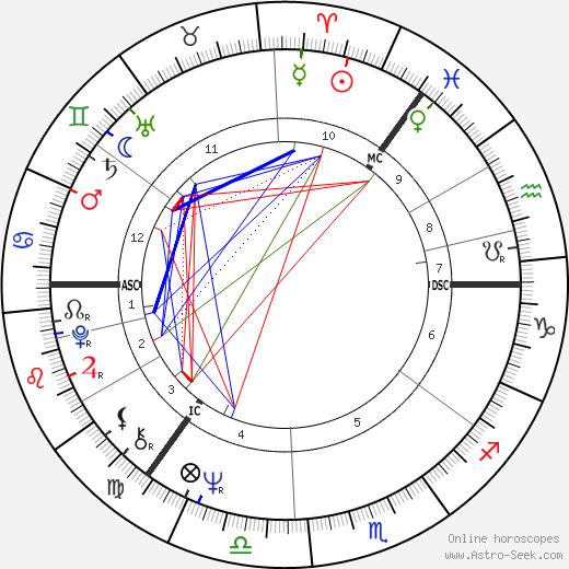 Ilsa Konrads tema natale, oroscopo, Ilsa Konrads oroscopi gratuiti, astrologia
